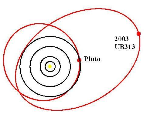 2003 UB313 og Pluto