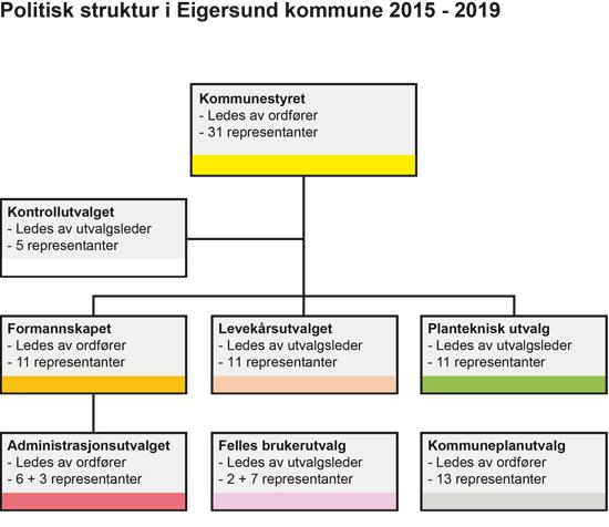 organisasjonskart-politisk-2013-1.png