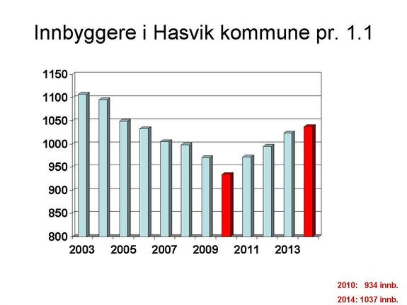 Folketallet 2014 - graf