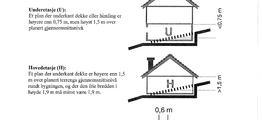 Definisjon av etasjer