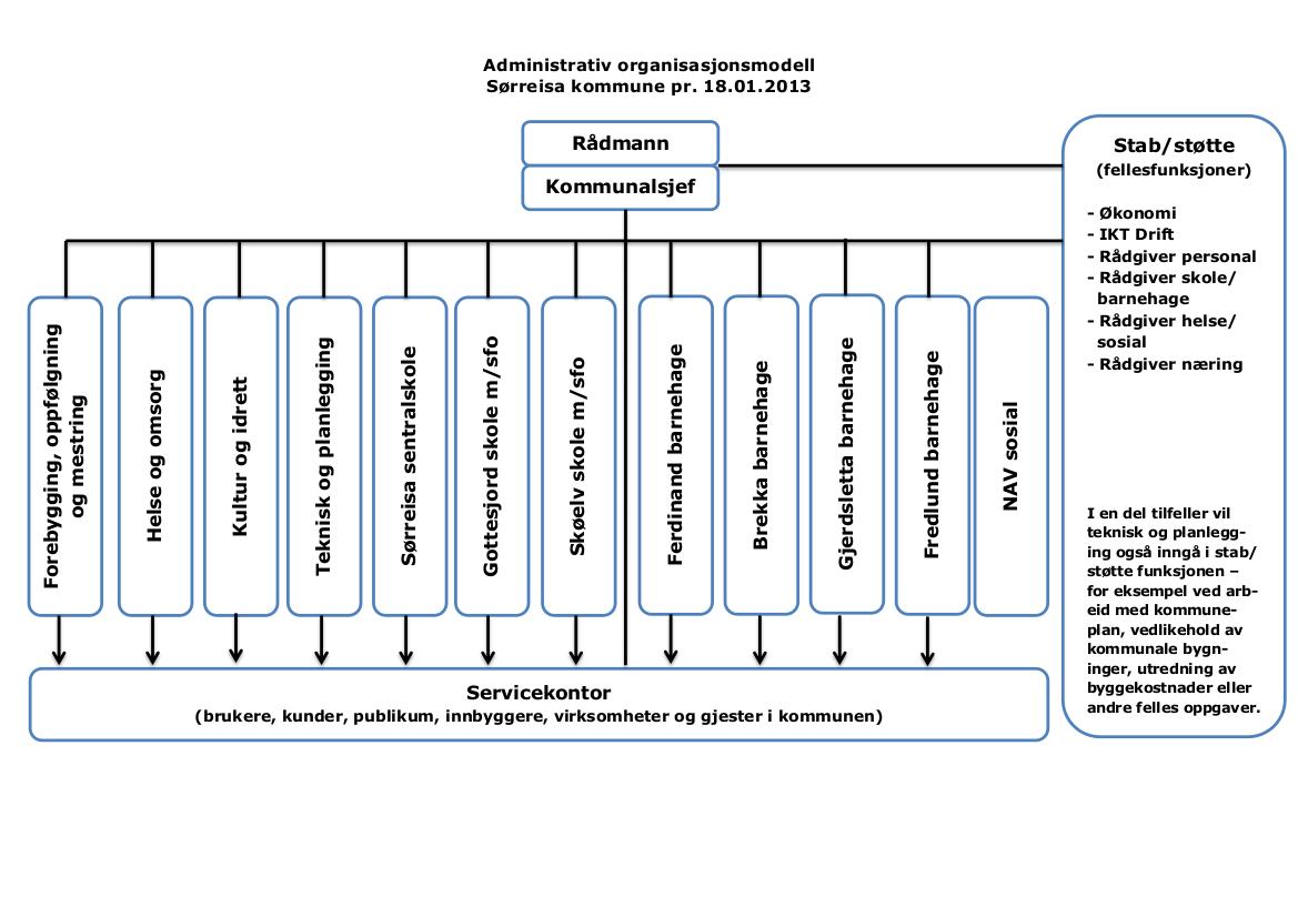 Administrativ organisasjonsmodell - Sørreisa kommune.png