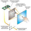 Uitleg verschillende touchscreen technieken