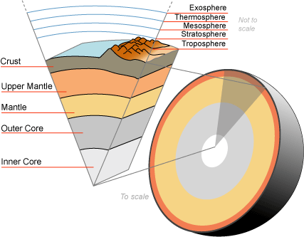 Kjernen til Jorda (ikke riktig skalert)