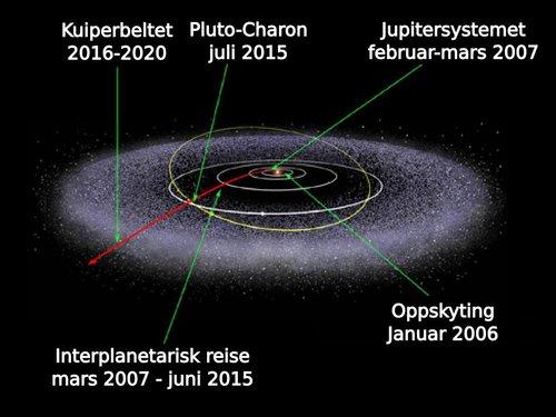Ruten til New Horizons