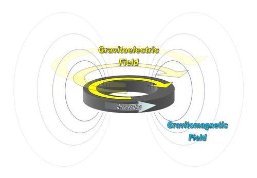 En skisse som viser det gravitomagnetiske feltet