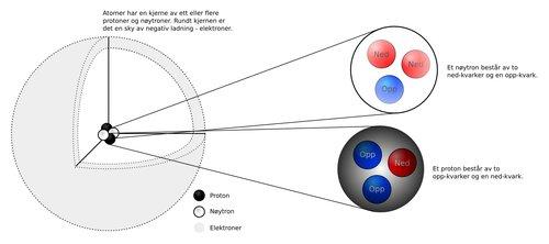 Atomkjerne og kvarker