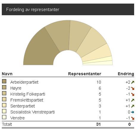 valgresultat 2015.png