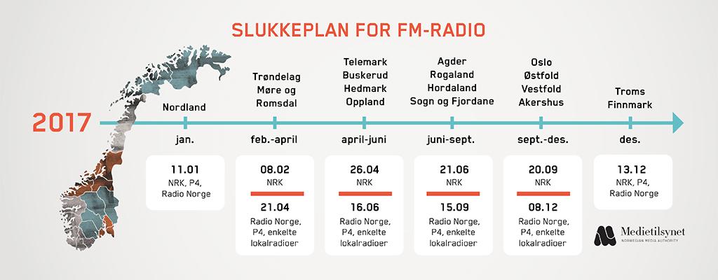 DAB Slukkeplan FM-radio(2).jpg