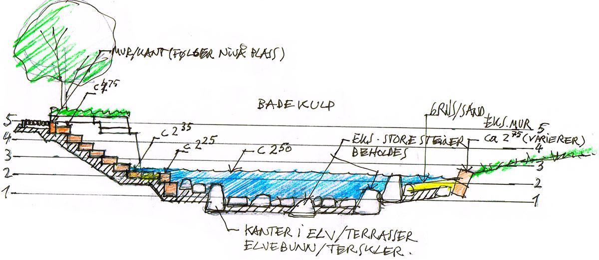 Lundeåne-plastring-av-elvebunn-skisse2.jpg
