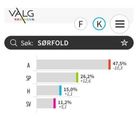 Valgresultat kommunevalg Sørfold