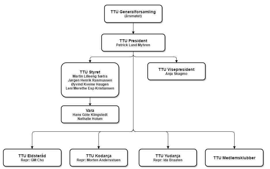 TTU organisasjon.png