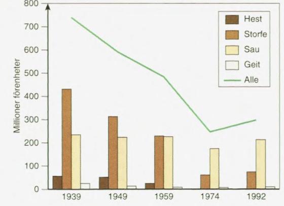 Fôruttak for beite i utmark 1939–1992