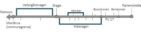 Illustrasjon av sykkelstamvegen
