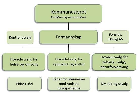 Politisk organisasjonkart Steinkjer