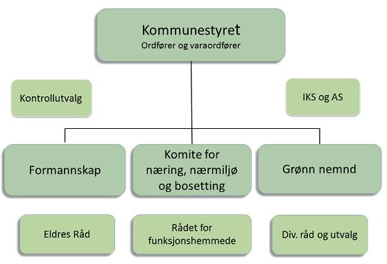 Politisk organisasjonskart Verran