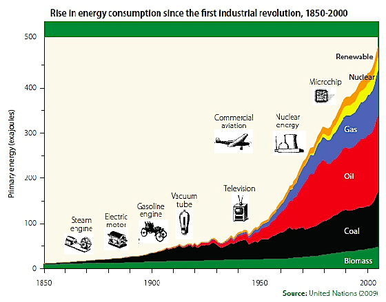 Rise-in-energy-consumption-since-indus-rev.png