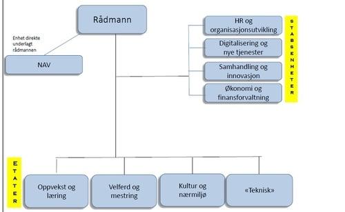 organisering, kart, Nye Steinkjer