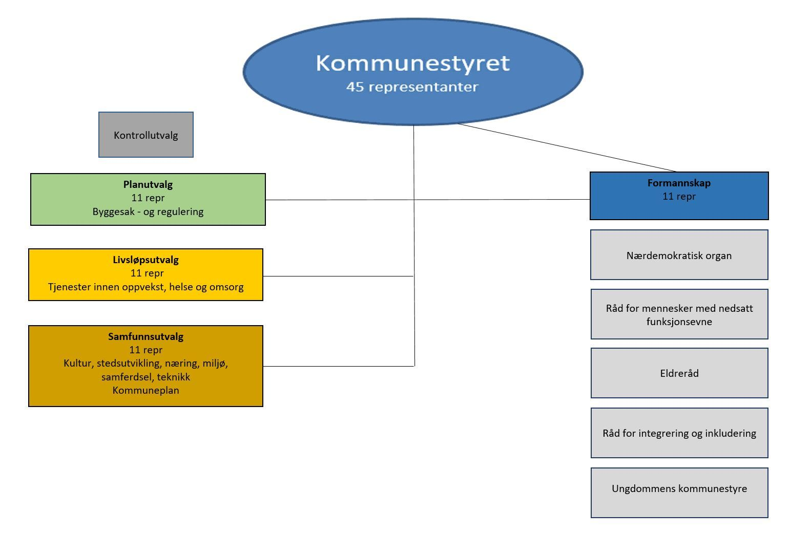 Poltisk organisering pr. 26.09.18.JPG