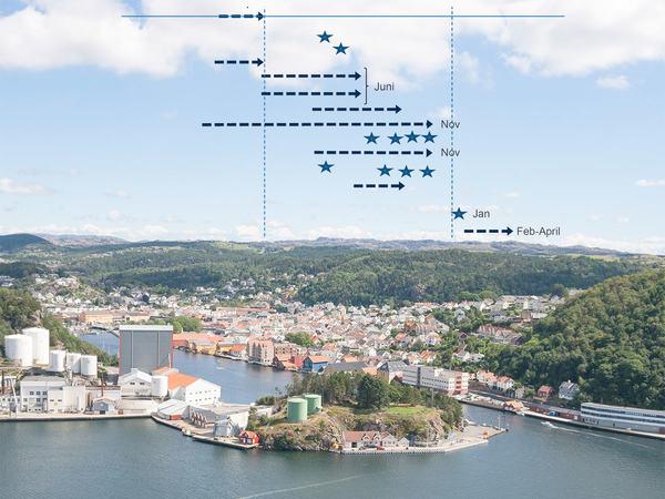 Fremdrift av kommuneplan