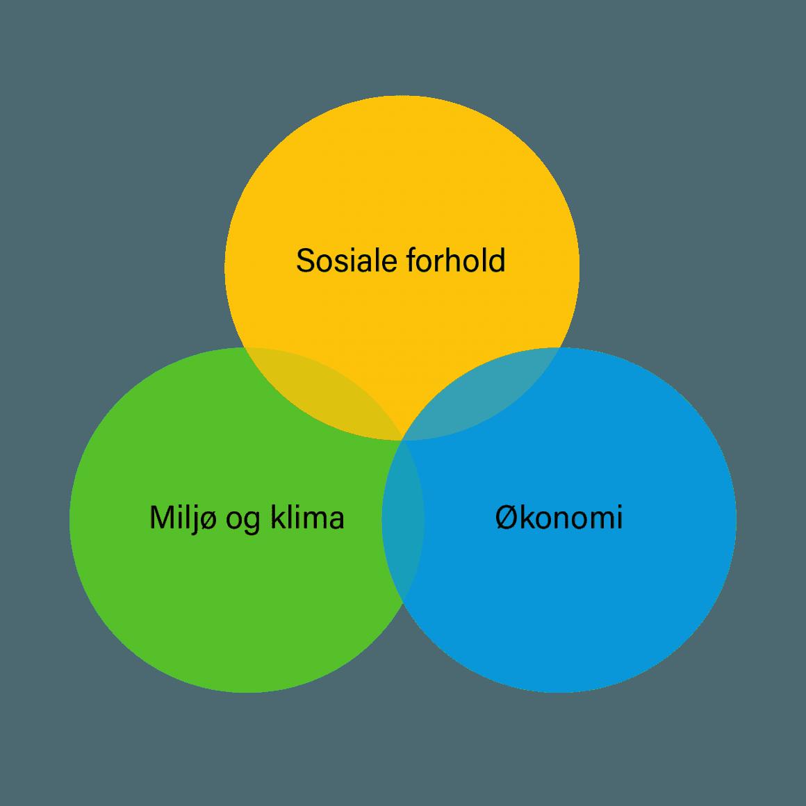 bærekraftig utvikling.png