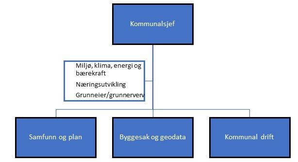 Organisasjonskart_teknisk, plan, næring og miljø