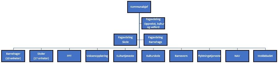 Organisasjonskart_Oppvekst, kultur og velferd