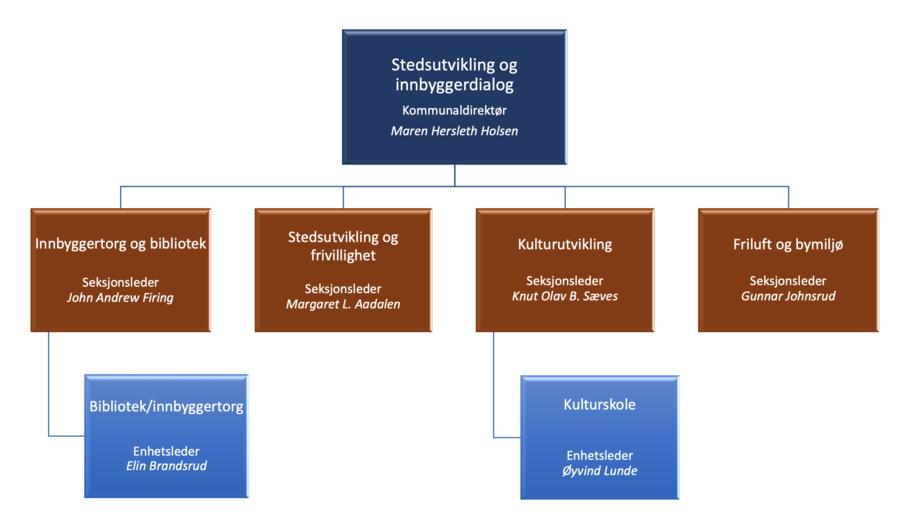 Stedsutvikling og innbyggerdialog_900x521.png