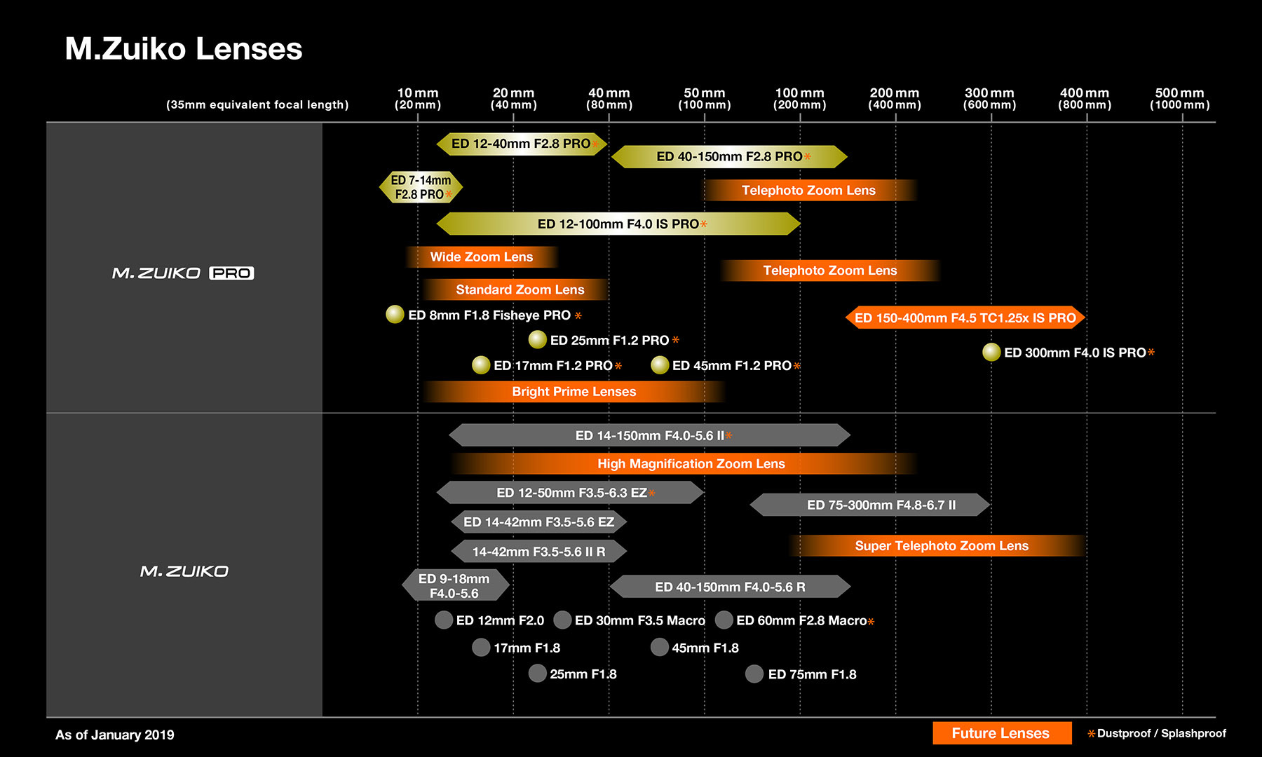 M.Zuiko_lens roadmap.jpg