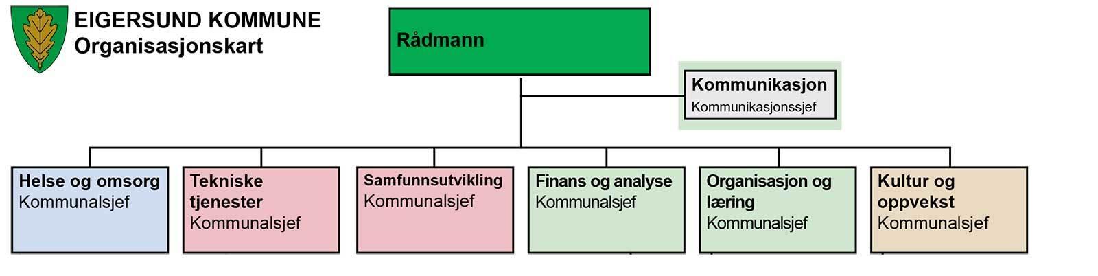 Organisasjonskart for ny struktur