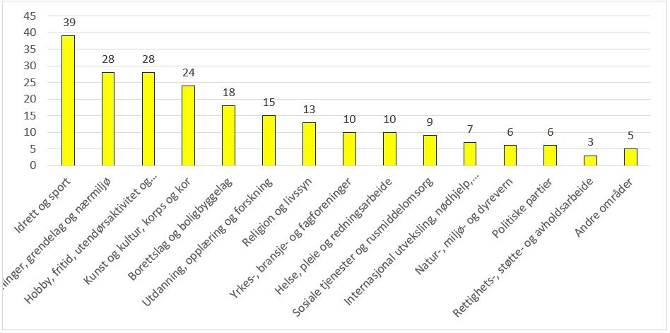 Tabellen viser hvor mange prosent som har drevet frivillig innsats de siste 12 måneder