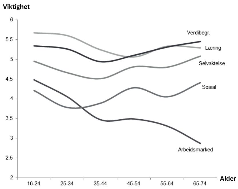 Figuren viser hvilke motivasjonsfaktorer frivillige i ulike aldre legger vekt på.