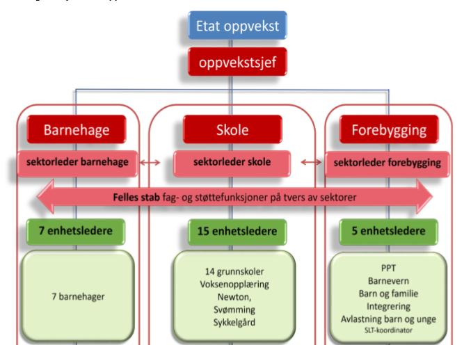 Oppvekst, organisering, kart, struktur, Nye Steinkjer