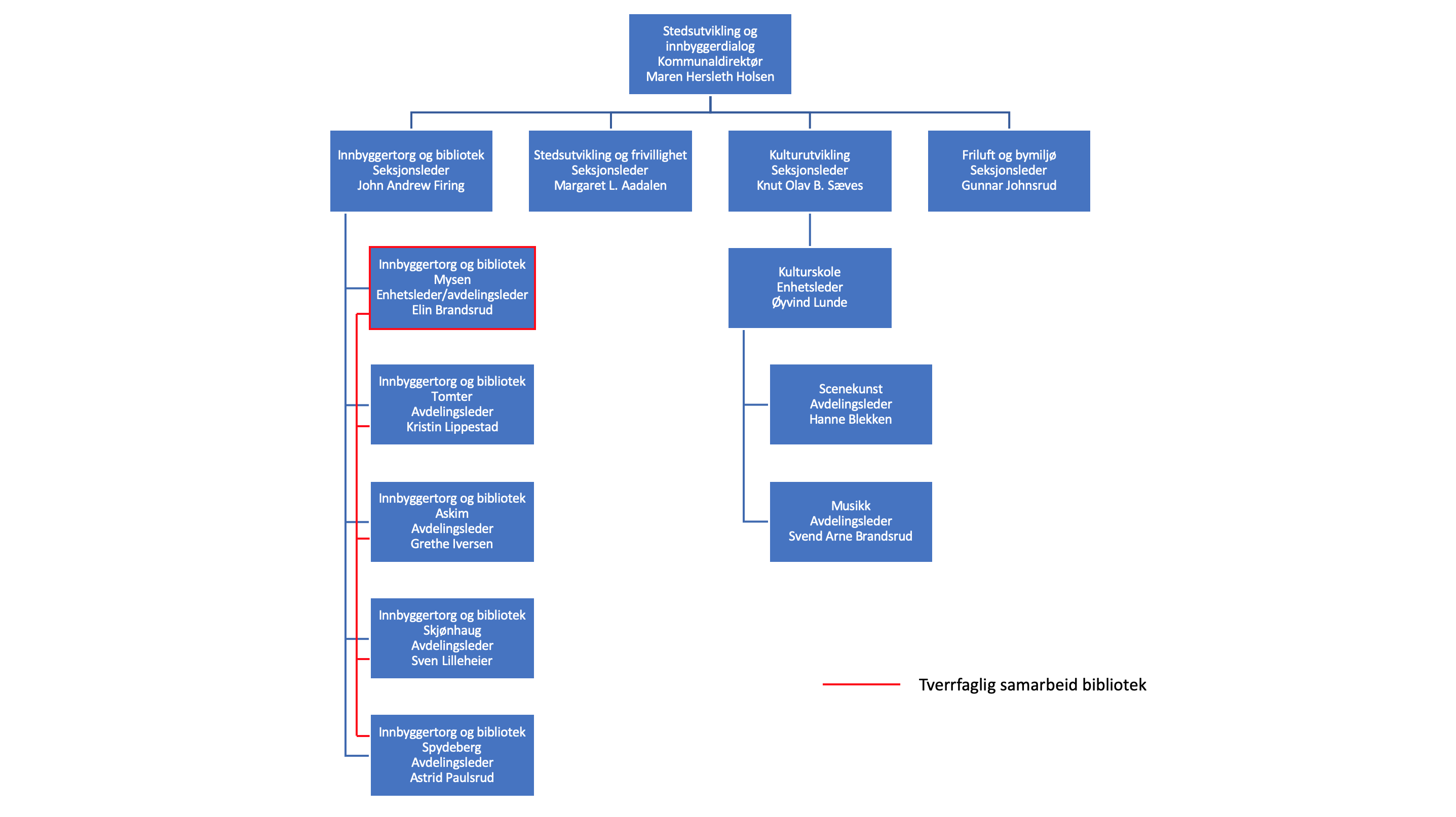 Stedsutvikling og innbyggerdialog.png
