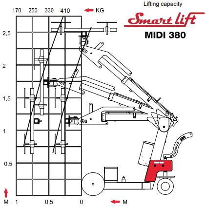 Løftediagram SL380.png