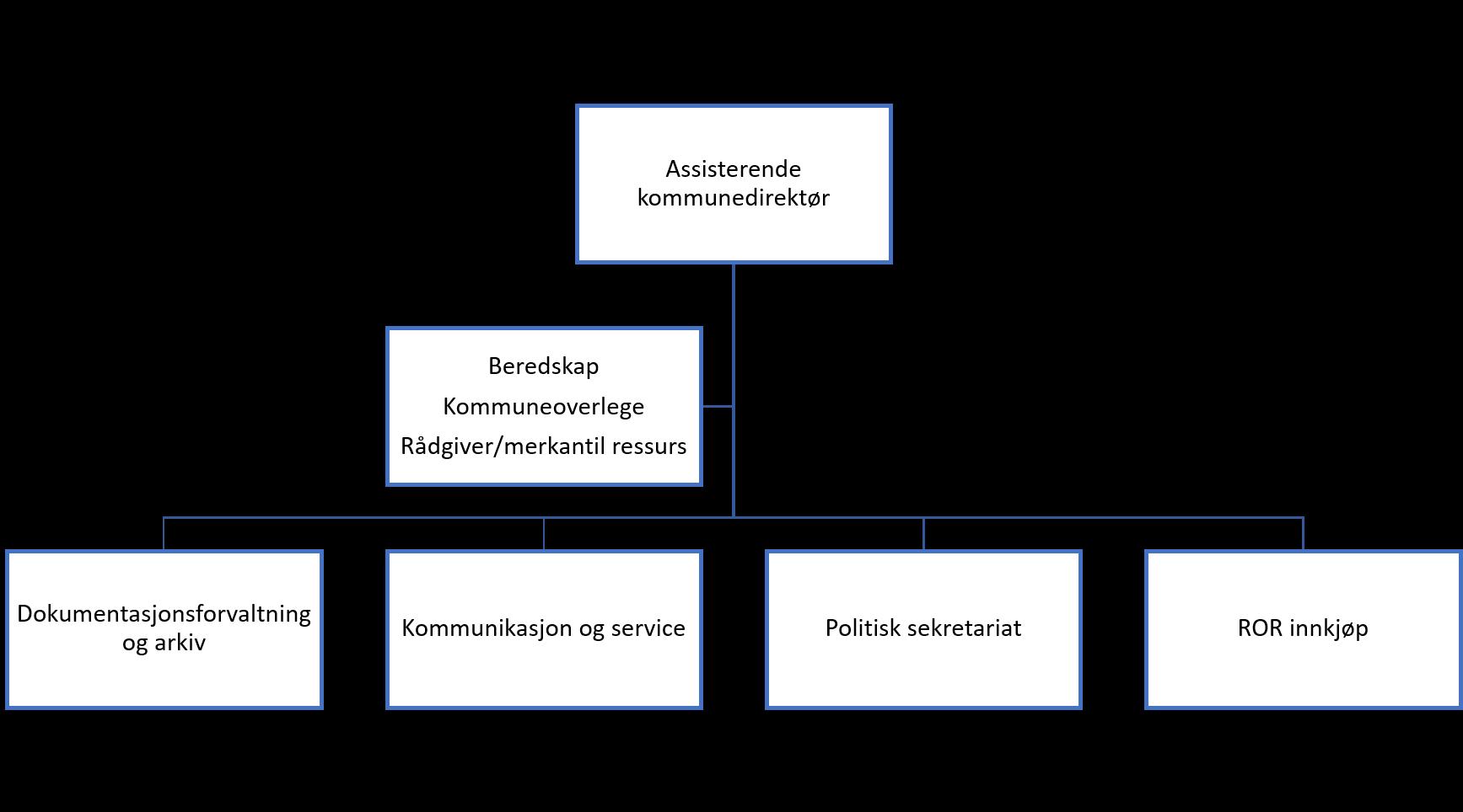 Org_kart_Administrasjonsavdelingen.png