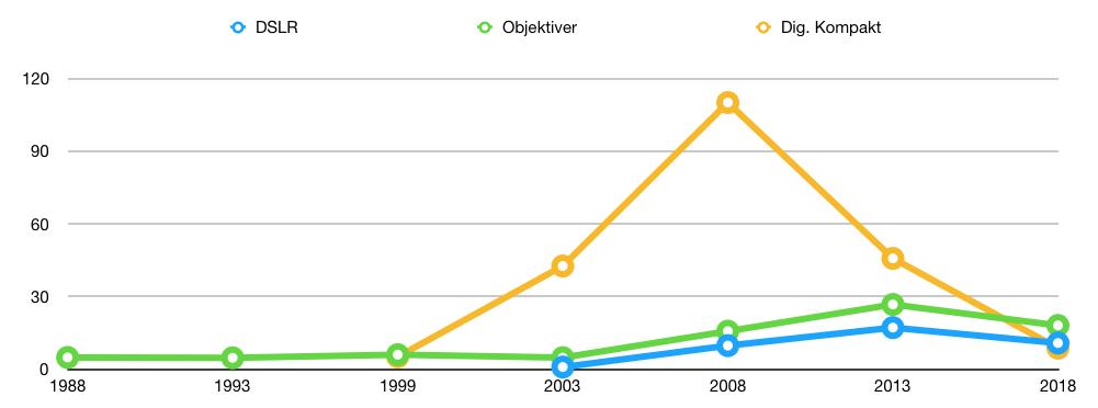 Fig. 3: Global salgsutvikling 1988-2018.