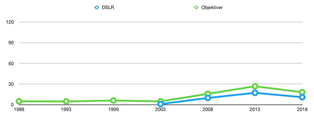 Fig. 2: Global salgsutvikling, 1988–2018