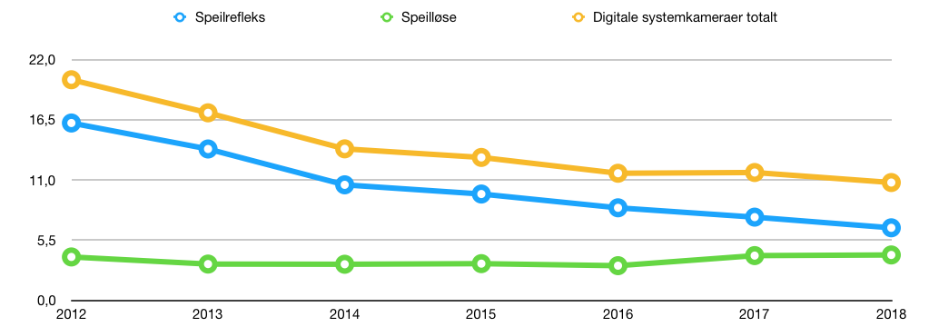 Fig. 4: Global salgsutvikling av digitale systemkameraer 2012-2018.