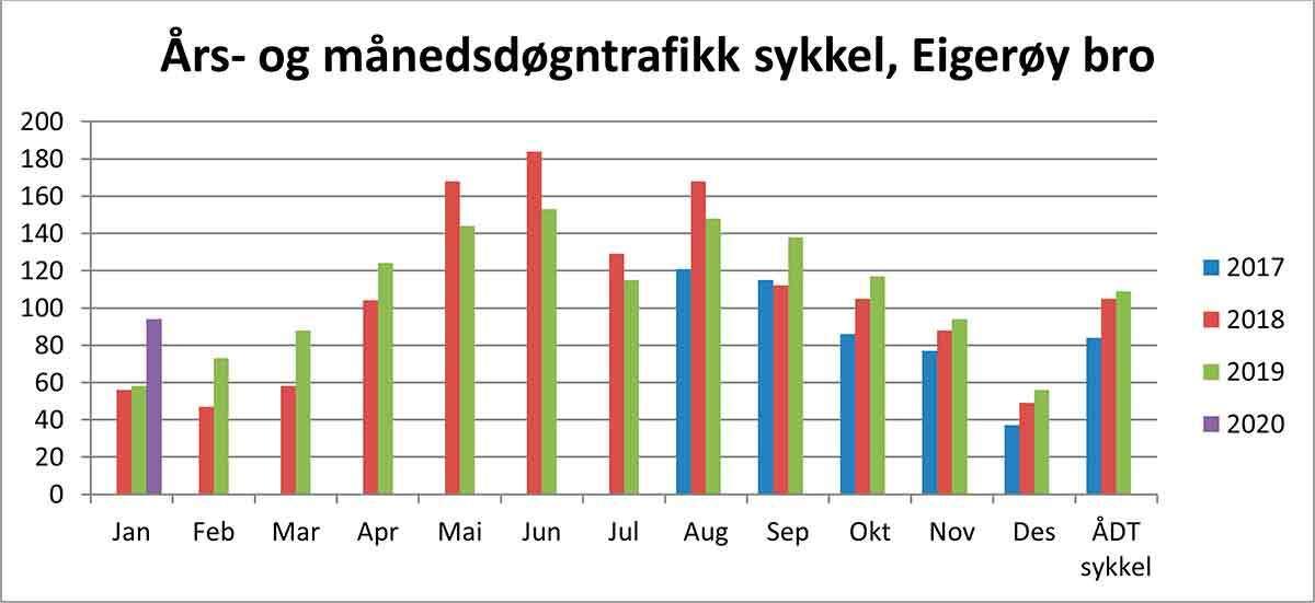Statistikk for Eigerøy bro