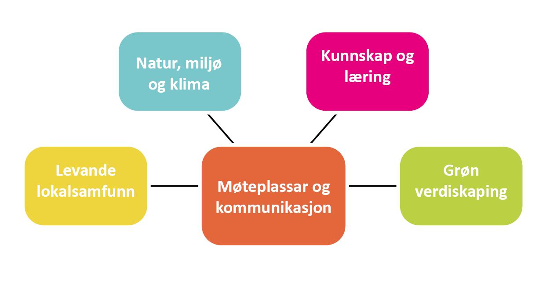 Satsingsområder norsk bruk denne.PNG