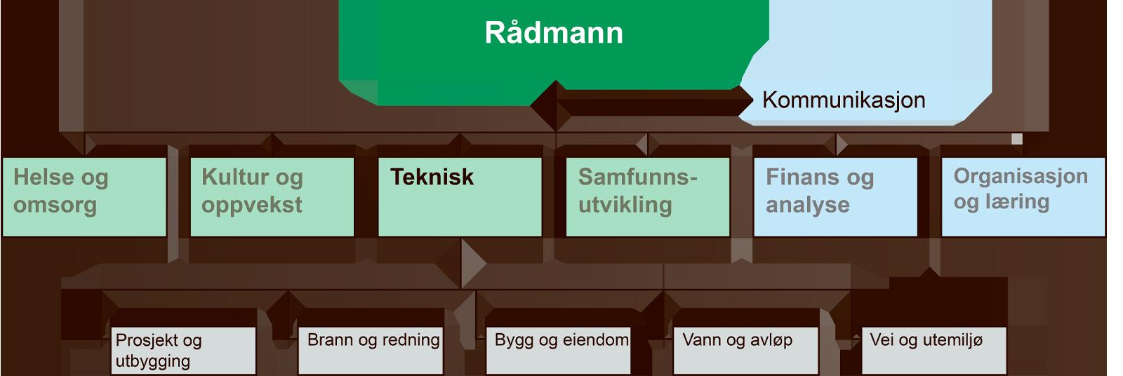 Organisasjonskart over tekniske tjenester