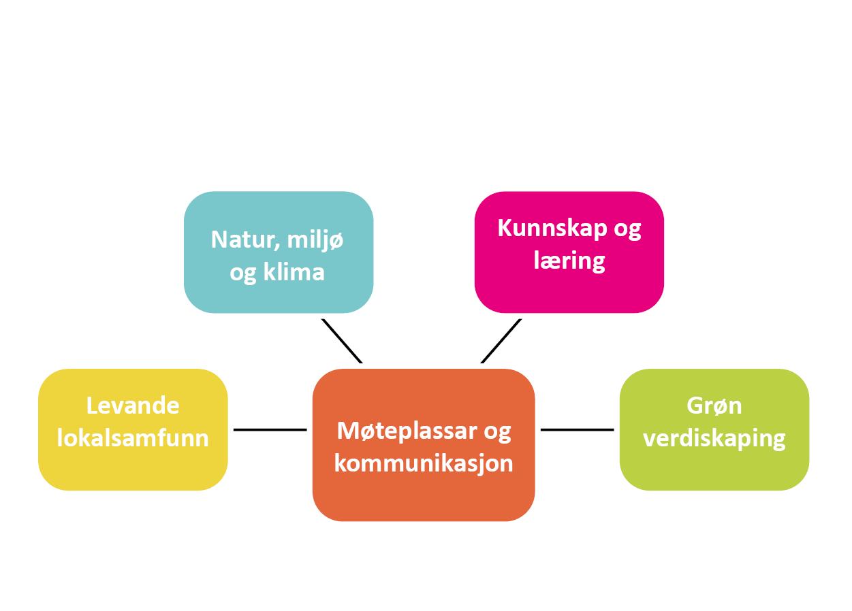 Satsingsområder norsk bruk denne_m hvitt felt over