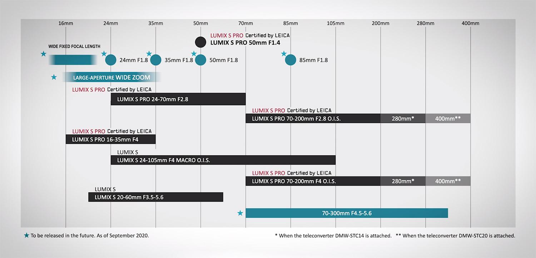 PanaLensRoadmap_S-system-sept 2020.jpg