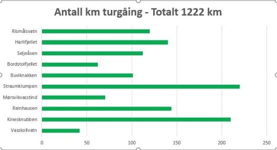 Antall kilometer