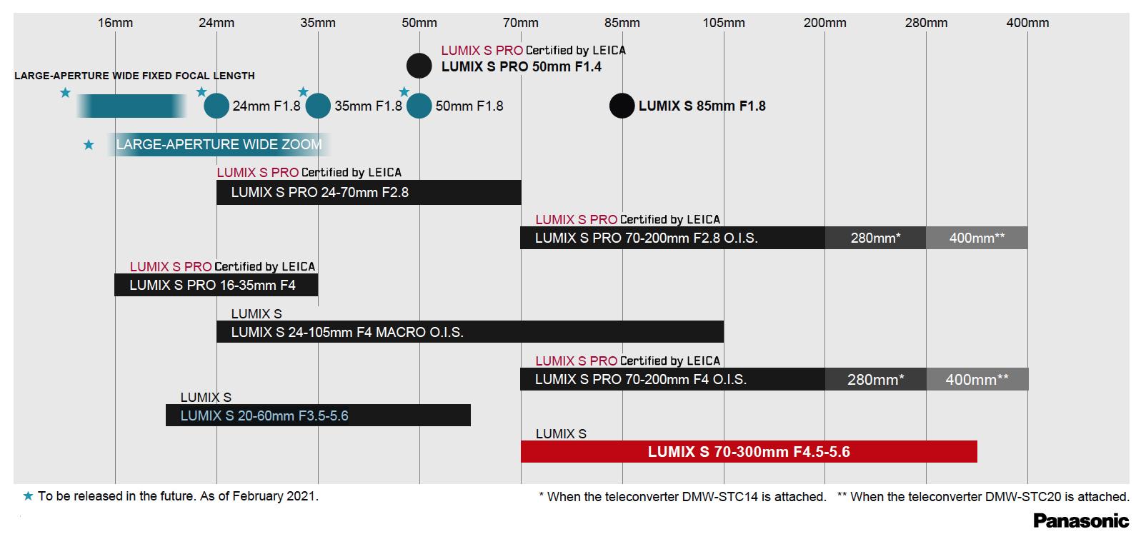 Lumix S roadmap 02-21.jpg