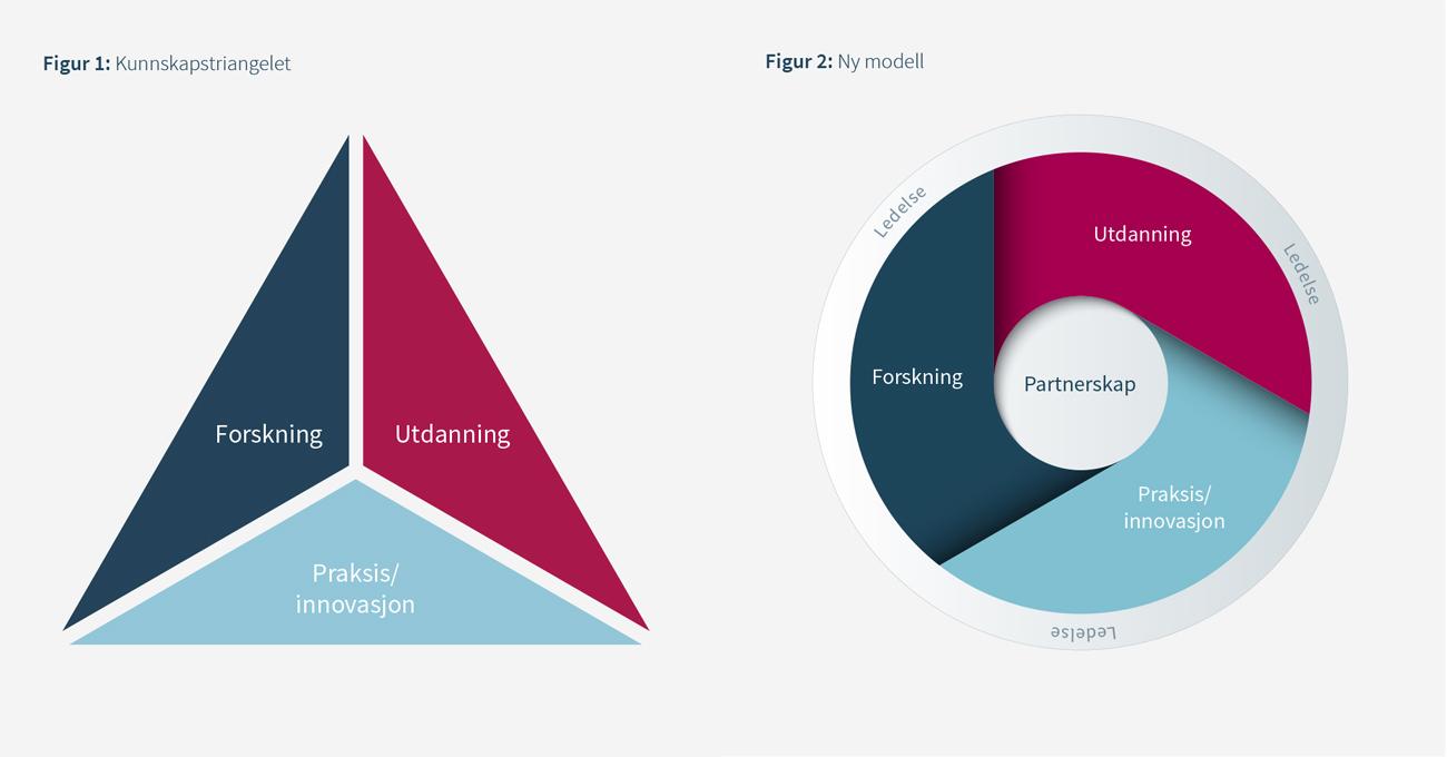 Illustrasjon som viser to figurer: figur 1 er en tredelt trekant med de grunnleggende elementene i kunnskapstriangelet: forskning,  utdanning og praksis/innovasjon. Kunnskapstrianglet forutsetter tett samspill og samvirke  mellom disse tre elementene. Fig