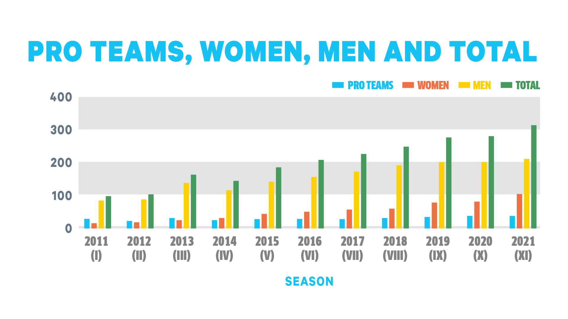 1920x1080_Pro Teams, women, men and total graf.png