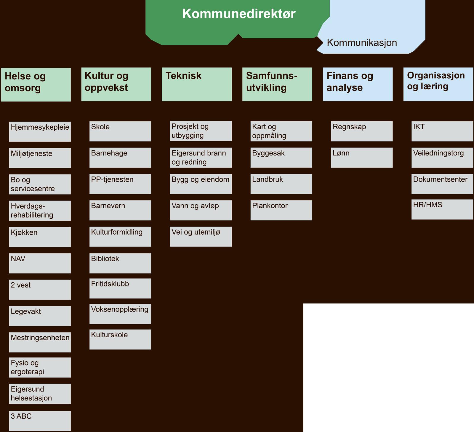 Organisasjonskart for Eigersund kommune