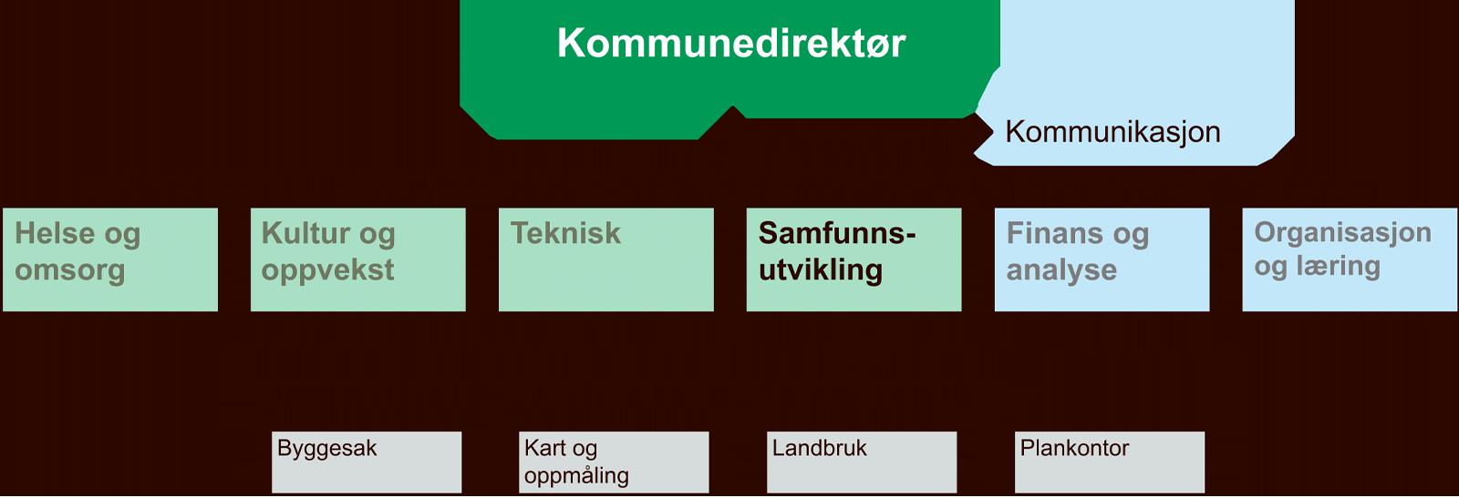 Organisasjonskart for samfunnsutvikling
