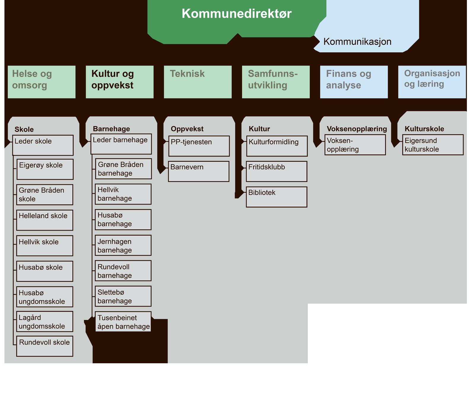 Organisasjonskart for kultur og oppvekst